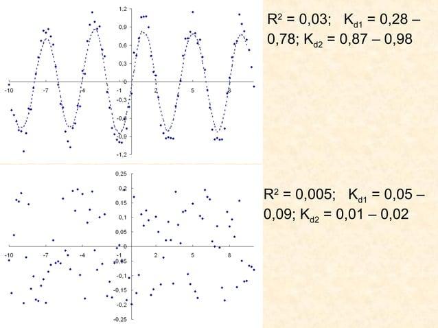 R2 = 0,03; Kd1 = 0,28 –0,78; Kd2 = 0,87 – 0,98R2 = 0,005; Kd1 = 0,05 –0,09; Kd2 = 0,01 – 0,02