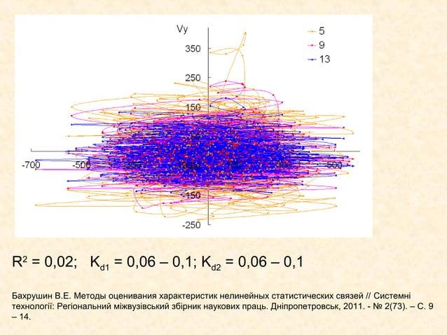 R2 = 0,02; Kd1 = 0,06 – 0,1; Kd2 = 0,06 – 0,1Бахрушин В.Е. Методы оценивания характеристик нелинейных статистических связе...