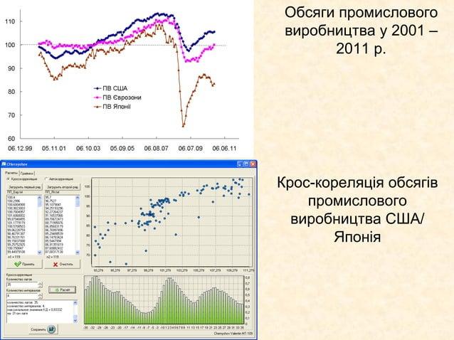 Обсяги промислового виробництва у 2001 –       2011 р.Крос-кореляція обсягів    промислового  виробництва США/       Японія