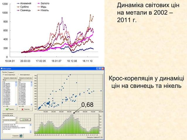 Динаміка світових цін         на метали в 2002 –         2011 г.       Крос-кореляція у динаміці        цін на свинець та ...