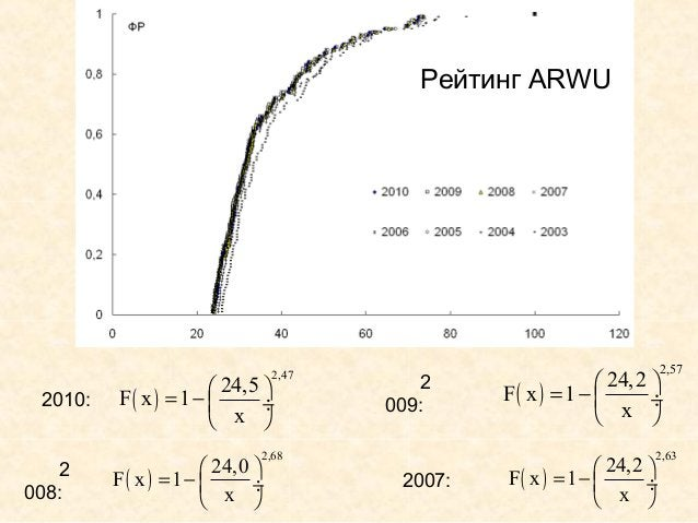 Рейтинг ARWU                                                                         2,57                       24,5    ...
