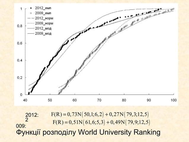 .   2012:   F(R) = 0,73N ( 50,1;6,2 ) + 0,27N ( 79,3;12,5 )   2        F(R) = 0,51N ( 61,6;5,3 ) + 0, 49N ( 79,9;12,5 )009...