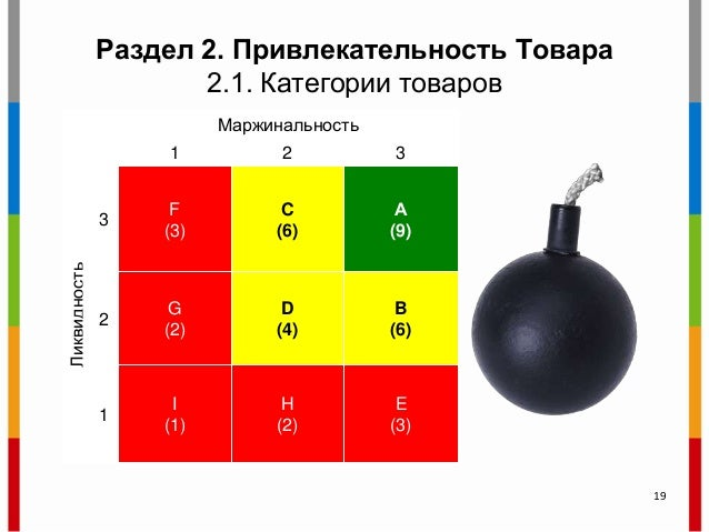 Раздел 2. Привлекательность Tовара 2.1. Категории товаров Маржинальность 1 2 3 Ликвидность 3 F (3) C (6) А (9) 2 G (2) D (...