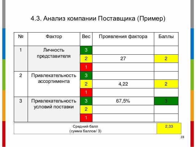 4.3. Анализ компании Поставщика (Пример) № Фактор Вес Проявления фактора Баллы 1 Личность представителя 3 2 27 2 1 2 Привл...