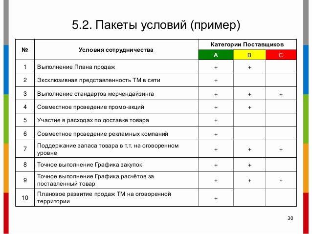 5.2. Пакеты условий (пример) № Условия сотрудничества Категории Поставщиков А В С 1 Выполнение Плана продаж + + 2 Эксклюзи...