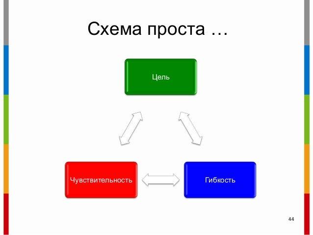 Схема проста … Цель ГибкостьЧувствительность 44