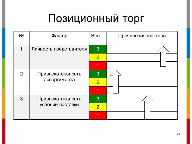 Позиционный торг № Фактор Вес Проявления фактора 1 Личность представителя 3 2 1 2 Привлекательность ассортимента 3 2 1 3 П...