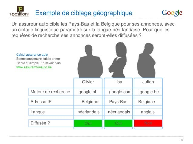 ciblage adwords