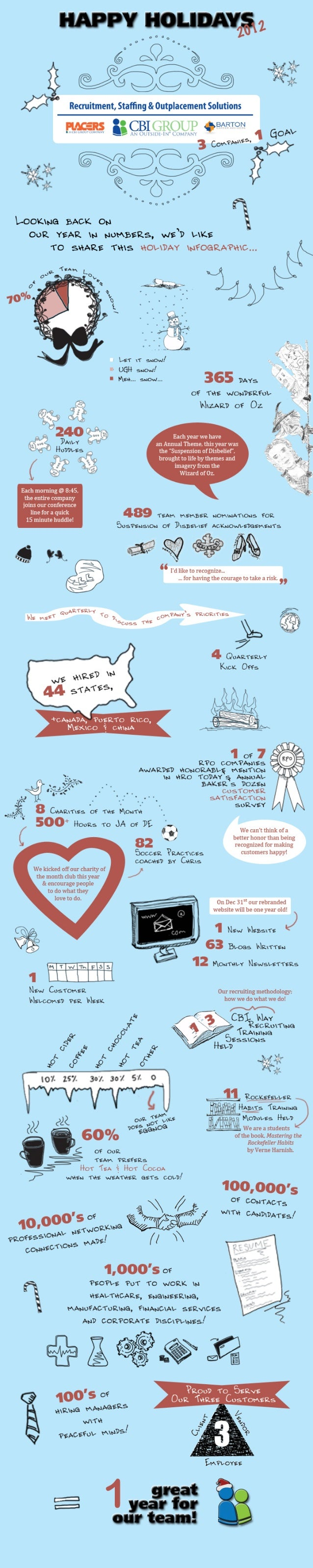 2012 Outside-In Holiday Infographic