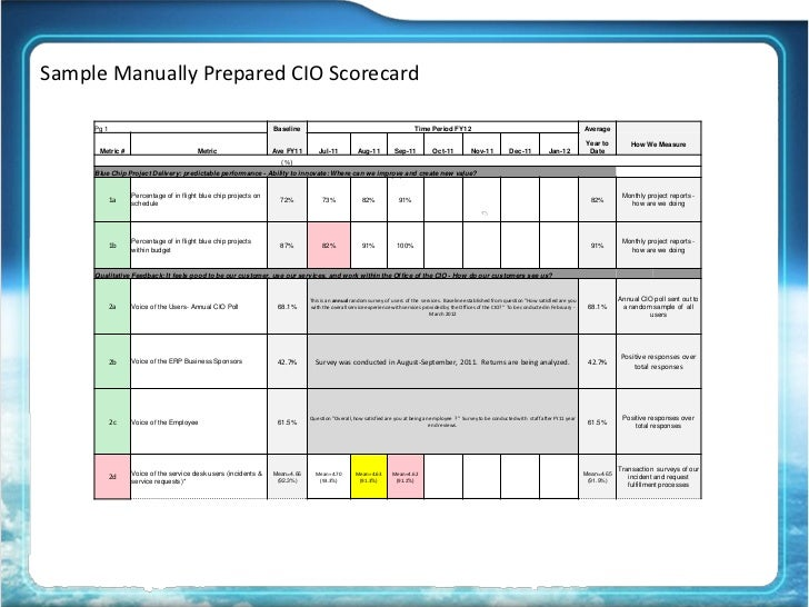 operational scorecard template - 2012 cio perspectives from operations to the executive suite