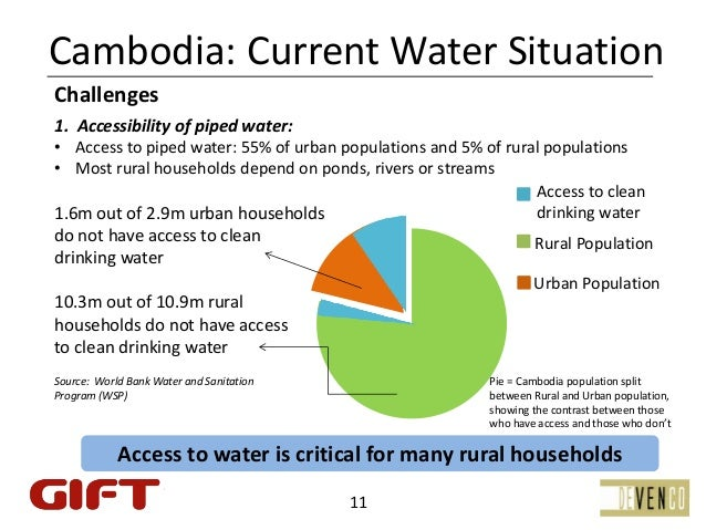 Cambodia:CurrentWaterSituationChallenges1. Accessibilityofpipedwater:• Accesstopipedwater:55%ofurbanpopulatio...