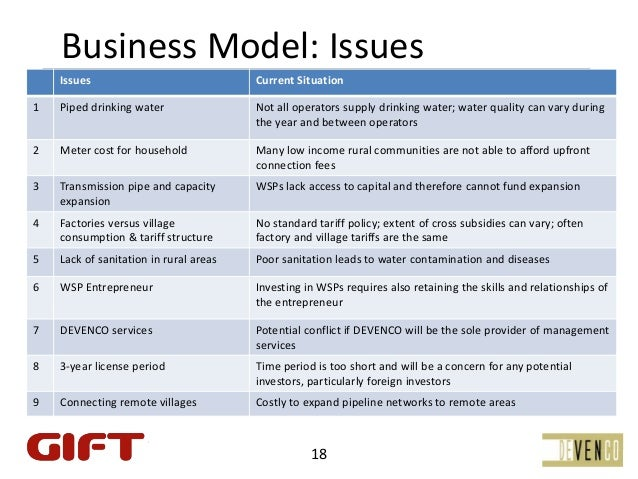 BusinessModel:Issues    Issues                              CurrentSituation1   Pipeddrinkingwater                Not...