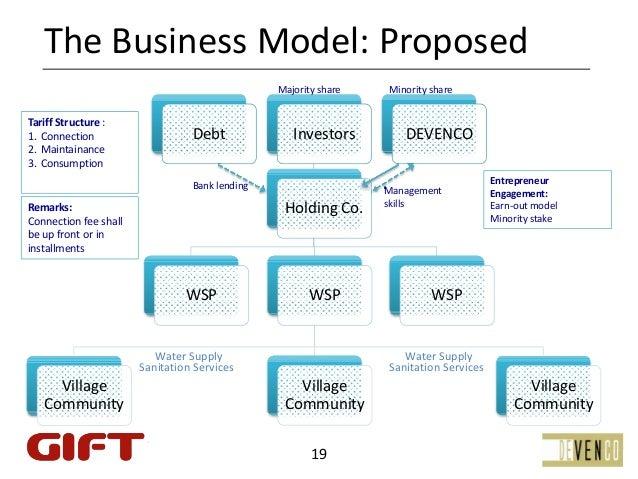 TheBusinessModel:Proposed                                                 Majorityshare   MinorityshareTariffStructu...