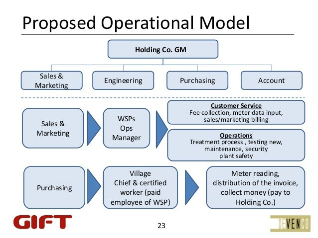 ProposedOperationalModel                      HoldingCo.GM  Sales&              Engineering            Purchasing   ...
