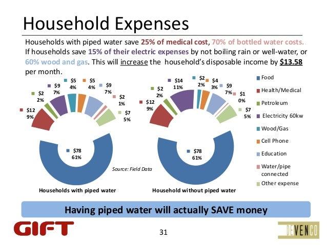 HouseholdExpensesHouseholdswithpipedwatersave25%ofmedicalcost,70%ofbottledwatercosts..Ifhouseholdssave1...