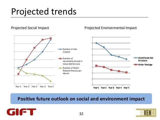 ProjectedtrendsProjectedSocialImpact                                                   ProjectedEnvironmentalImpact...