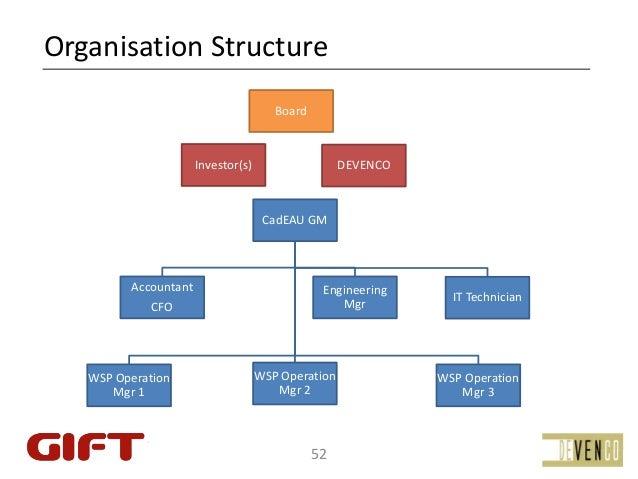 OrganisationStructure                                        Board                       Investor(s)                   DE...