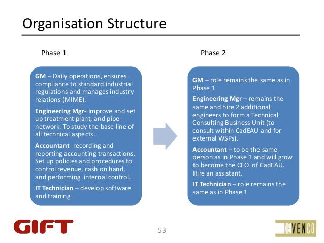 OrganisationStructure   Phase1                                    Phase2 GM– Dailyoperations,ensures               ...