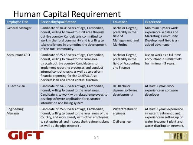 HumanCapitalRequirementEmployeeTitle    Personality/qualification                          Education              Exper...