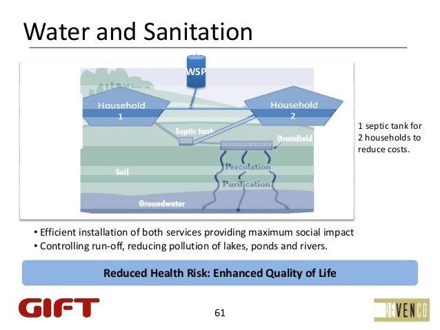WaterandSanitation                                  WSP                                   WSDrinkable                  ...