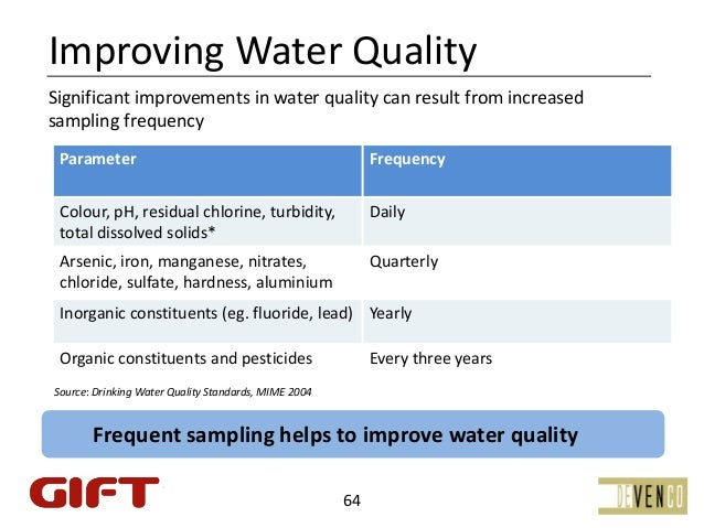 ImprovingWaterQualitySignificantimprovementsinwaterqualitycanresultfromincreasedsamplingfrequency Parameter  ...