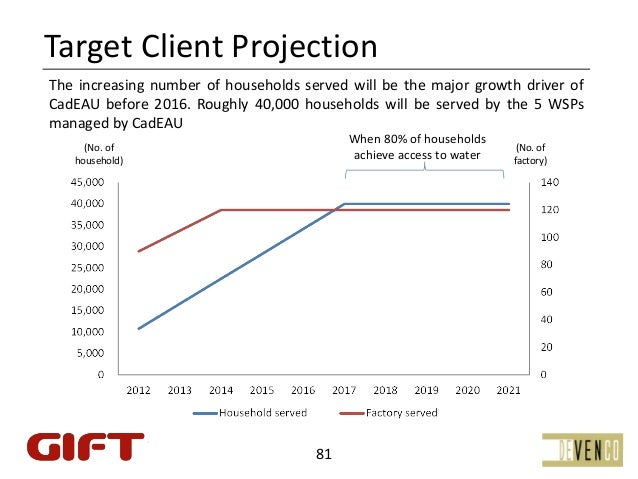 TargetClientProjectionThe increasing number of households served will be the major growth driver ofCadEAU before 2016. R...