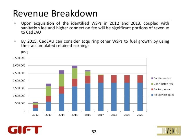 RevenueBreakdown•   Upon acquisition of the identified WSPs in 2012 and 2013, coupled with    sanitation fee and higher c...