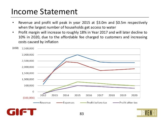 IncomeStatement•   Revenue and profit will peak in year 2015 at $3.0m and $0.5m respectively    when the largest number o...