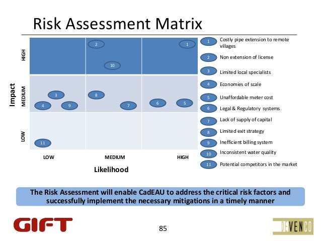 RiskAssessmentMatrix                                                                           1    Costlypipeextensio...