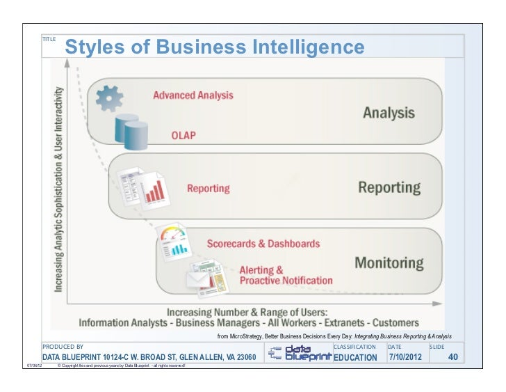 Practical applications for data warehousing analytics bi and meta 40 title styles of business intelligence malvernweather Images