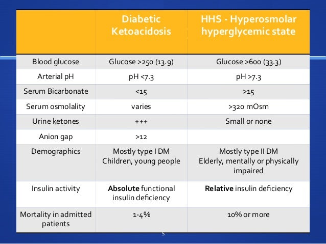 dka hhs Understand diabetic ketoacidosis diabetic ketoacidosis (dka) explained clearly - diabetes complications dka and hhs: short, simple.