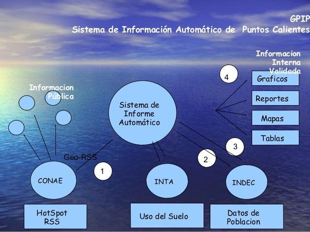 GPIP Sistema de Información Automático de Puntos Calientes CONAE INDEC HotSpot RSS Datos de Poblacion Geo-RSS Informacion ...