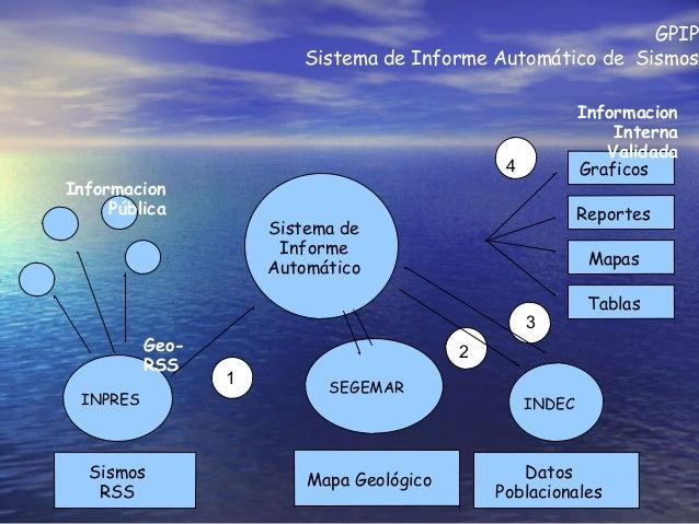 GPIP Sistema de Informe Automático de Sismos INPRES INDEC Sismos RSS Datos Poblacionales Geo- RSS Informacion Pública Sist...