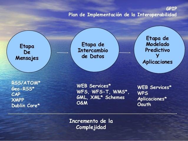 GPIP Plan de Implementación de la Interoperabilidad Etapa De Mensajes Etapa de Intercambio de Datos Etapa de Modelado Pred...