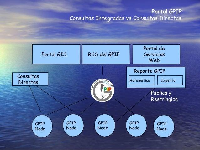 Portal GPIP Consultas Integradas vs Consultas Directas GPIP Node RSS del GPIP Consultas Directas Portal de Servicios Web P...
