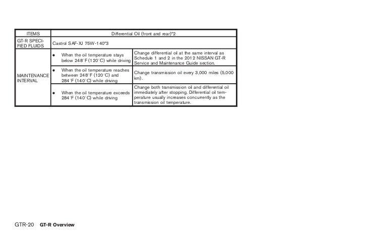 2012 gt r owner s manual rh slideshare net Nissan Sentra GTR Body Kit 2012 nissan gtr owners manual
