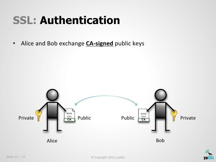 SSL: Authentication    • Alice and Bob exchange CA-‐signed public keys                                   X...