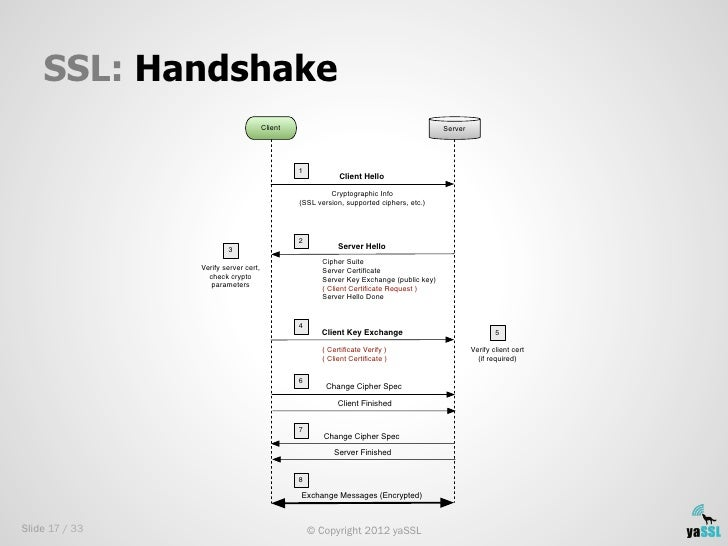 SSL: Handshake                                      Client                                             Server             ...