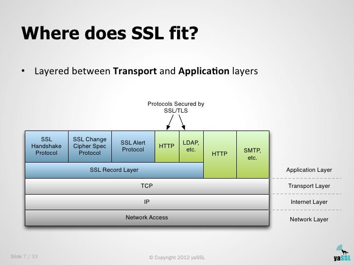 Where does SSL fit?    • Layered between Transport and Applica)on layers                                     ...