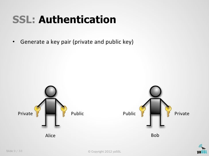 SSL: Authentication    • Generate a key pair (private and public key)         Private                  ...
