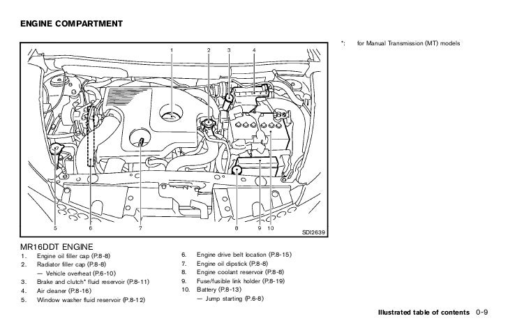 Diagram Nissan Juke User Wiring Diagram 2012 Full Version Hd Quality Diagram 2012 Codetodiagram Gtve It