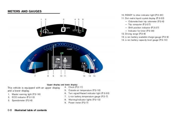 2012 leaf owner s manual rh slideshare net nissan leaf manual pdf nissan leaf manual charger release
