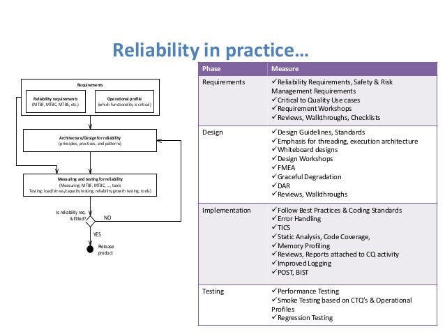 Quality Reliability In Software Engineering