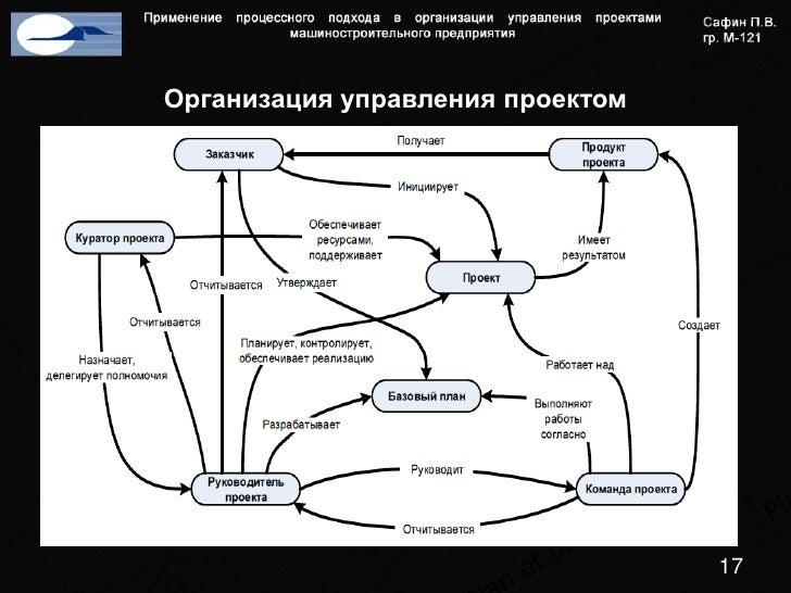 Применение процессного подхода в организации управления проектами маш  Организация управления проектной документацией 16 17 Организация управления проектом 17