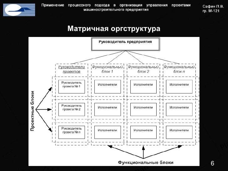 Применение процессного подхода в организации управления проектами маш  Матричная оргструктура 6