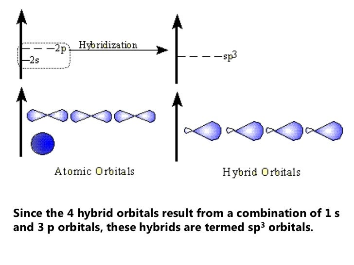 Since the 4 hybrid orbitals result from a combination of 1 sand 3 p orbitals, these hybrids are termed sp3 orbitals.