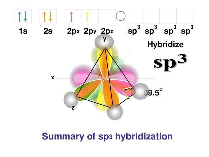 3    3        3   31s   2s   2px 2py 2pz   sp sp         sp sp                  y                             Hybridize   ...