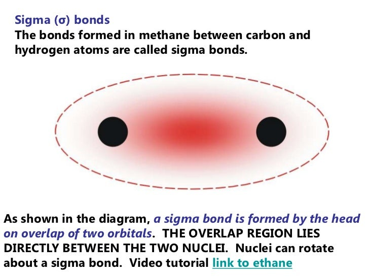 Sigma (σ) bonds The bonds formed in methane between carbon and hydrogen atoms are called sigma bonds.As shown in the diagr...
