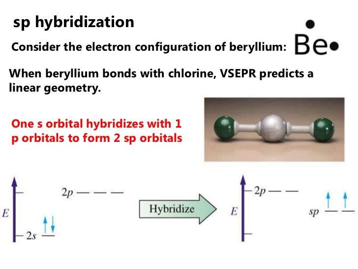 sp hybridizationConsider the electron configuration of beryllium:When beryllium bonds with chlorine, VSEPR predicts alinea...