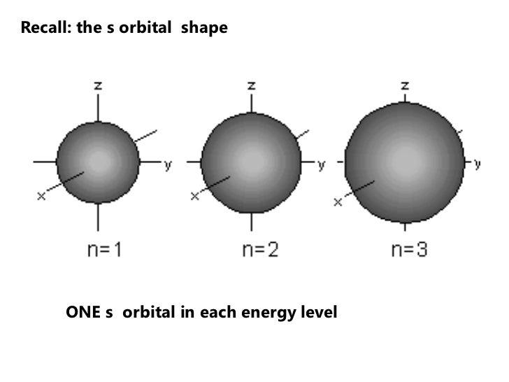 Recall: the s orbital shape     ONE s orbital in each energy level